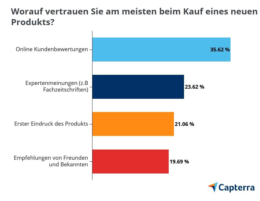 Grafik: Worauf vertrauen Sie am meisten beim Kauf eines neuen Produkts?